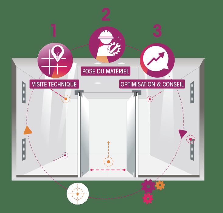Installation solution antivol par Alrytech