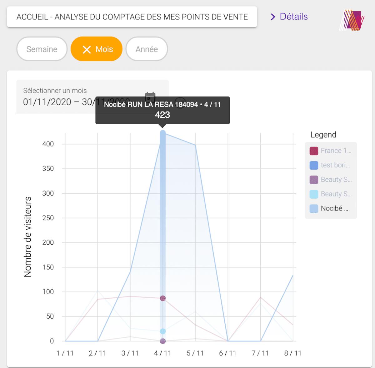 Graphique d'analyse comptage visiteur
